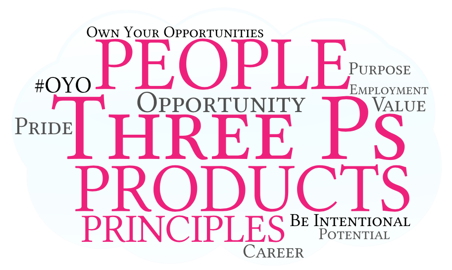 Three Ps - Be Intentional